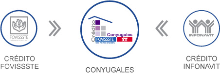 conyugales
